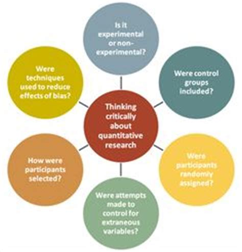 Who reviews research proposals in psychology