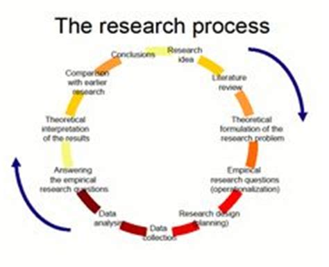 Reviewing the Research Literature Research Methods in